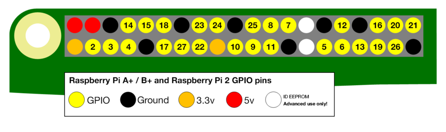 Gpio-numbers-pi2.png