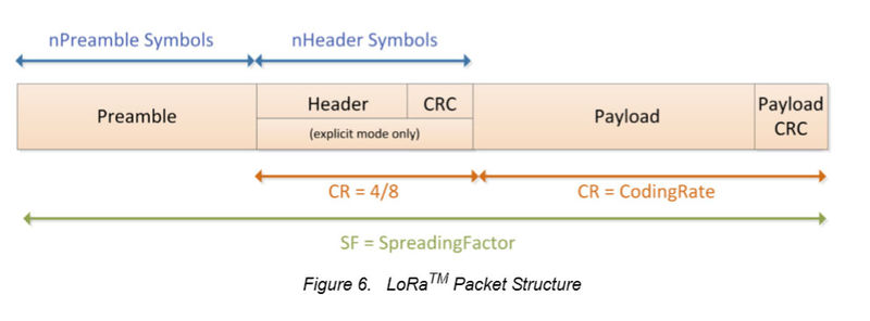 LoRa-packet-structure.jpg